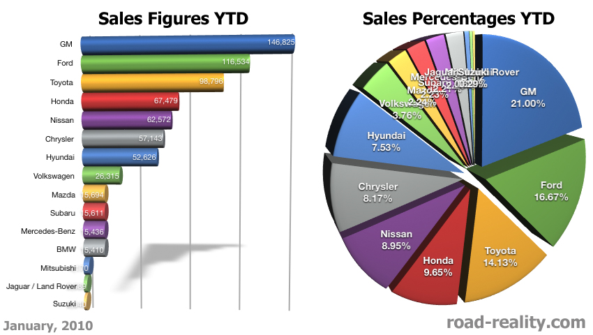 Sales Figures January 2010 171 Road Reality