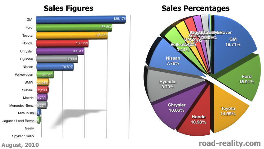 Sales Figures August 2010 171 Road Reality