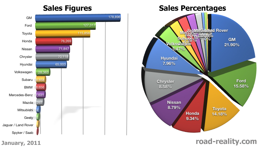 January 2011 Sales Figures And Analysis 171 Road Reality